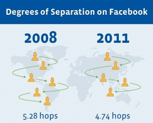 Facebook Shrinks World To Four Degrees Of Separation